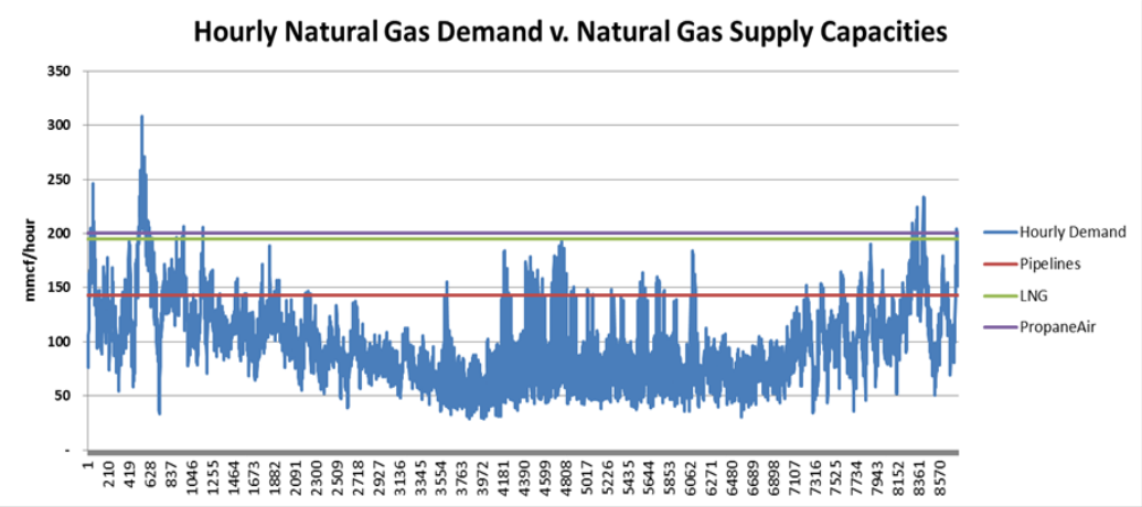 Natural Gas Problems in the Northeast: Pipeline Constraints